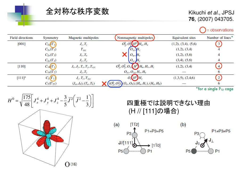 全対称な秩序変数 四重極では説明できない理由 (H // [111]の場合) Kikuchi et al., JPSJ